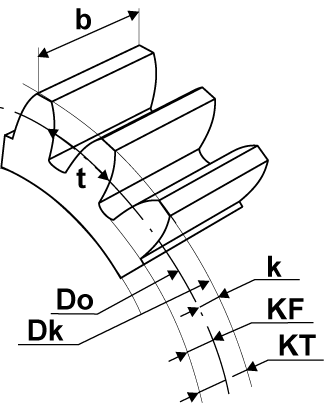 cylindriska_kugghjul_berakning