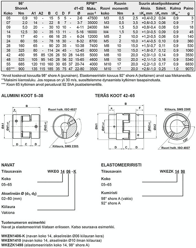 klokopplingar-teknisk_info-wkeg-fi