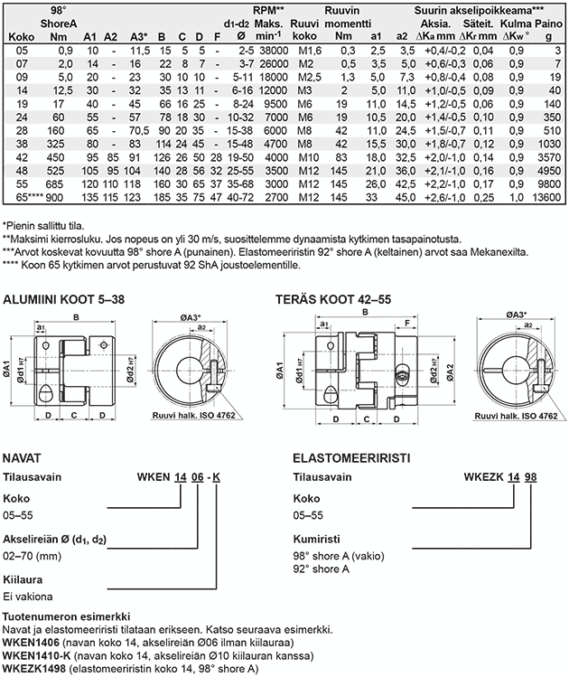 klokopplingar-teknisk_info-wken-fi