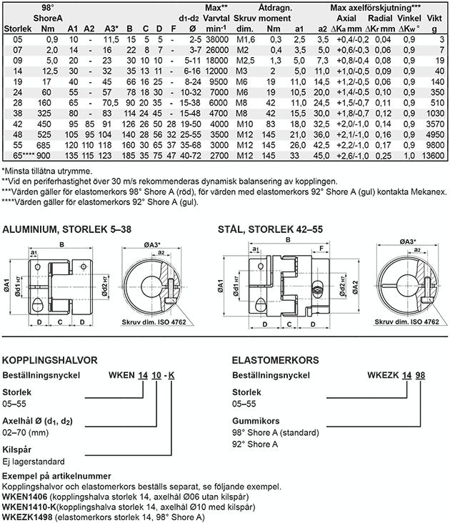 teknisk_info_klokopplingar_wken
